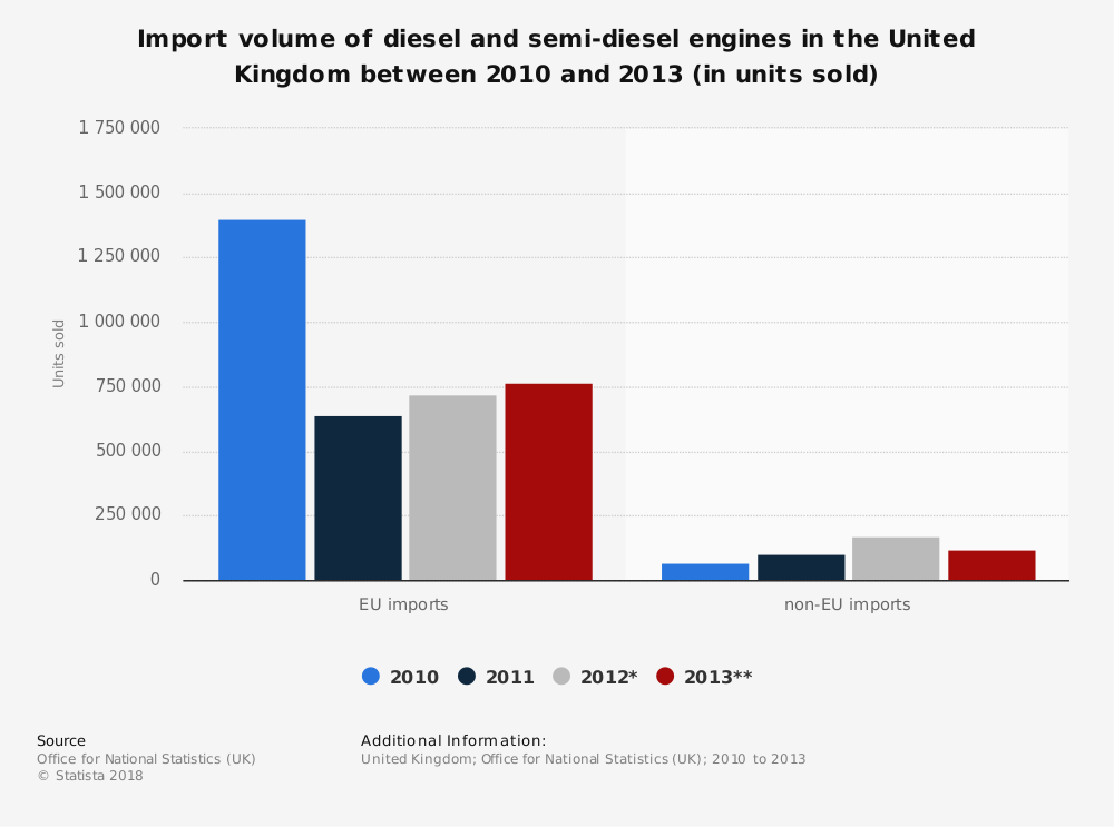 Statistic: Import volume of diesel and semi-diesel engines in the United Kingdom between 2010 and 2013 (in units sold) | Statista