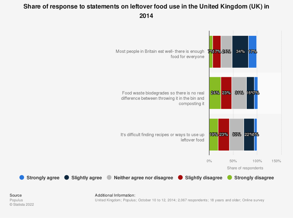 Statistic: Share of response to statements on leftover food use in the United Kingdom (UK) in 2014 | Statista