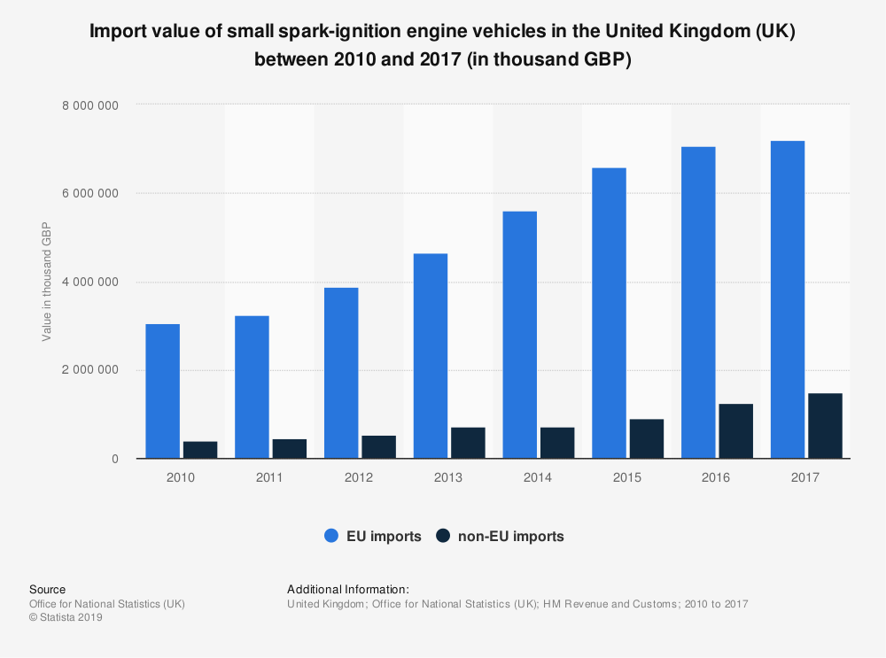 Statistic: Import value of small spark-ignition engine vehicles in the United Kingdom (UK) between 2010 and 2017 (in thousand GBP) | Statista