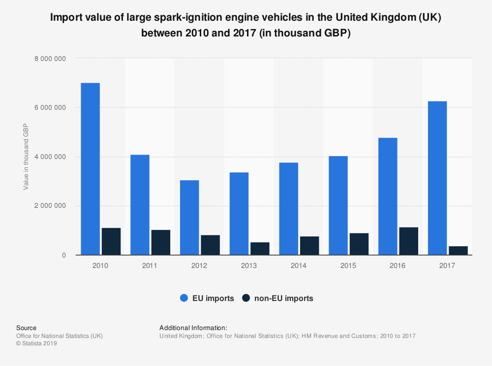 Statistic: Import value of large spark-ignition engine vehicles in the United Kingdom (UK) between 2010 and 2017 (in thousand GBP) | Statista