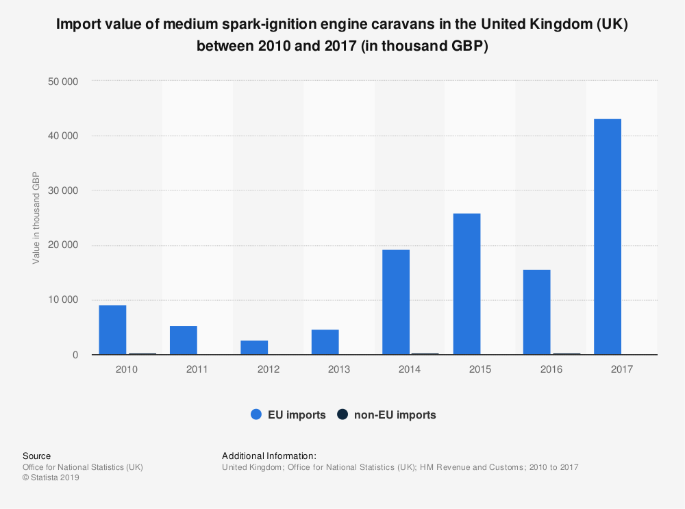 Statistic: Import value of medium spark-ignition engine caravans in the United Kingdom (UK) between 2010 and 2017 (in thousand GBP) | Statista