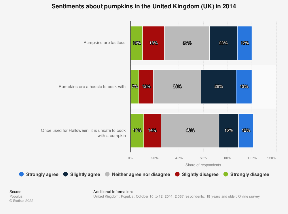 Statistic: Sentiments about pumpkins in the United Kingdom (UK) in 2014 | Statista