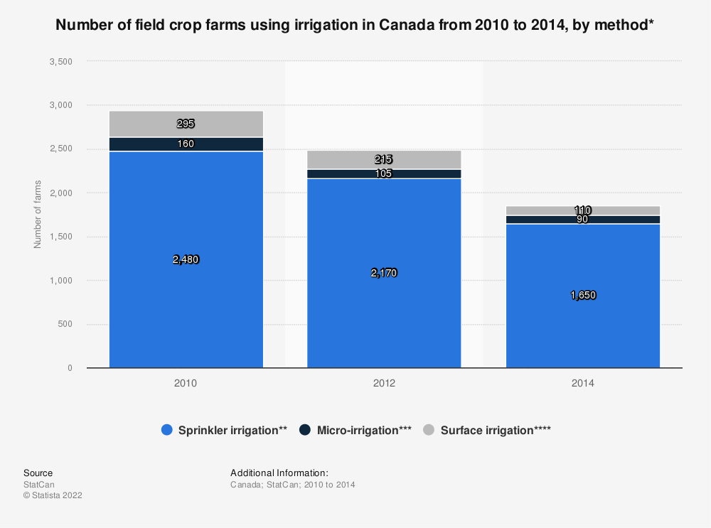 Statistic: Number of field crop farms using irrigation in Canada from 2010 to 2014, by method* | Statista