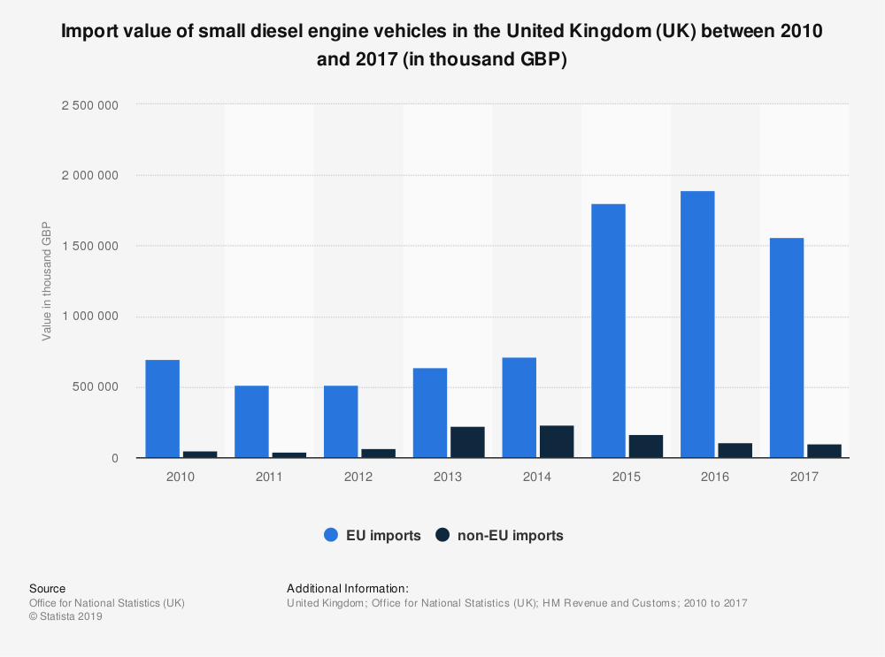 Statistic: Import value of small diesel engine vehicles in the United Kingdom (UK) between 2010 and 2017 (in thousand GBP) | Statista