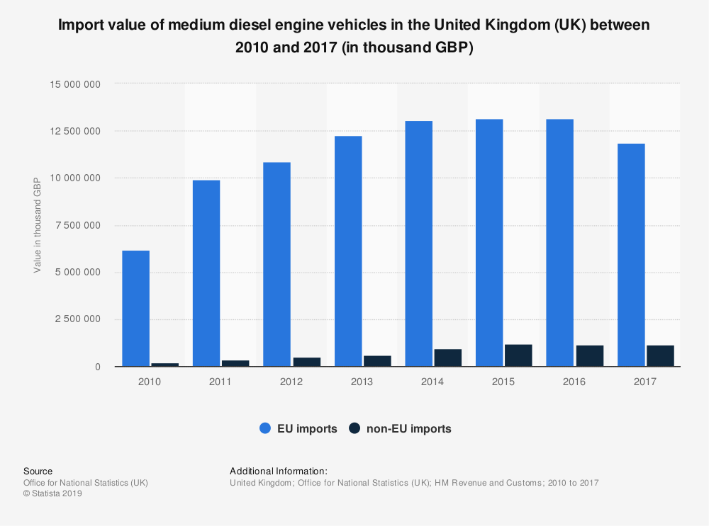 Statistic: Import value of medium diesel engine vehicles in the United Kingdom (UK) between 2010 and 2017 (in thousand GBP) | Statista