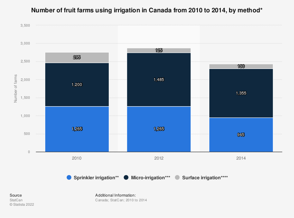 Statistic: Number of fruit farms using irrigation in Canada from 2010 to 2014, by method* | Statista