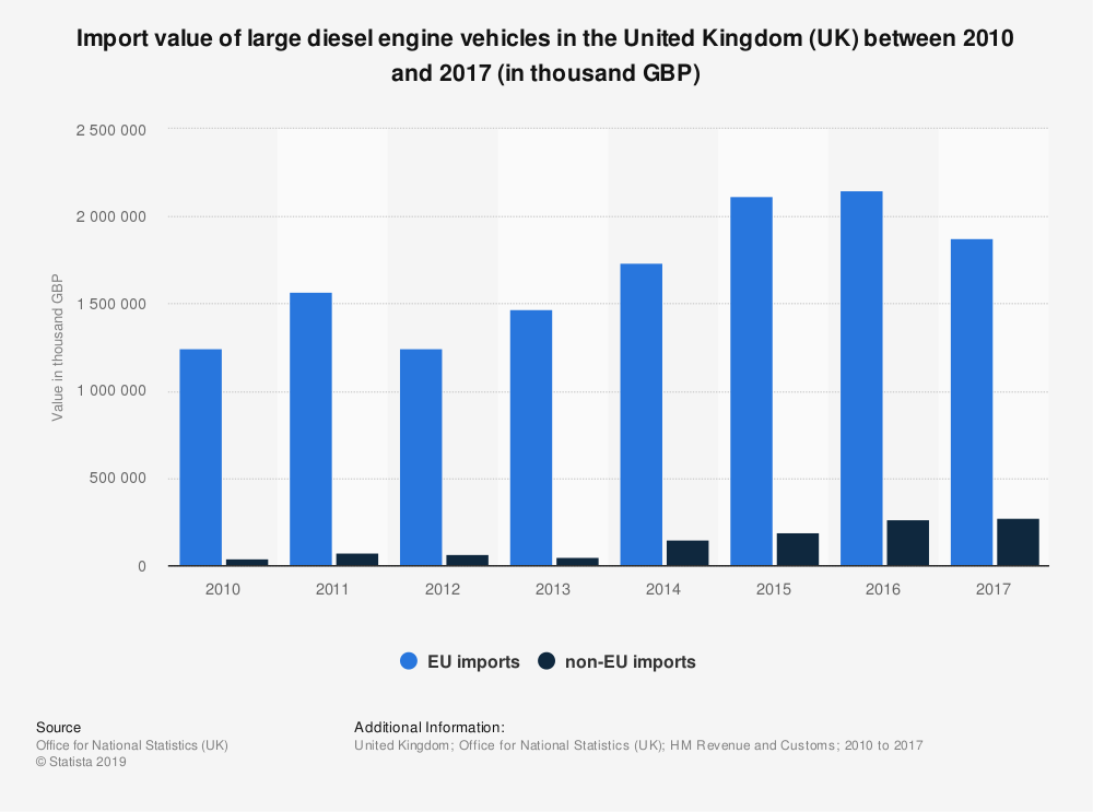 Statistic: Import value of large diesel engine vehicles in the United Kingdom (UK) between 2010 and 2017 (in thousand GBP) | Statista