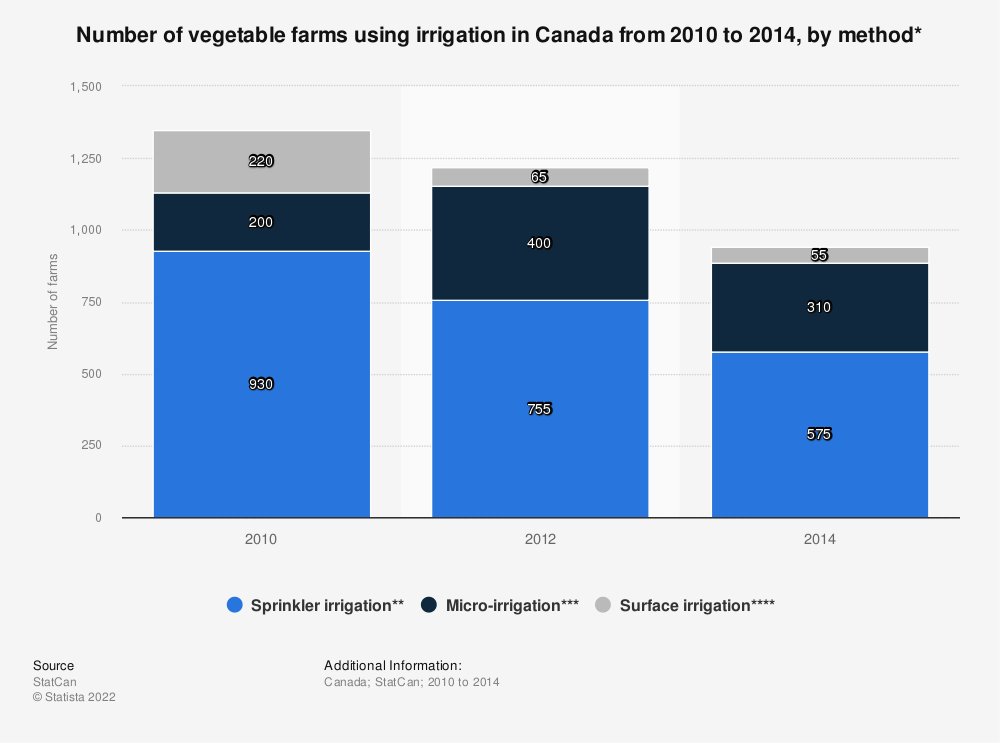 Statistic: Number of vegetable farms using irrigation in Canada from 2010 to 2014, by method* | Statista