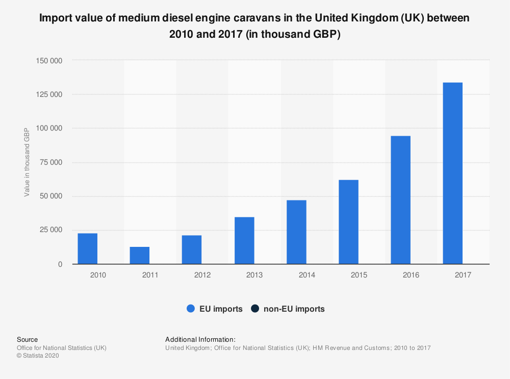 Statistic: Import value of medium diesel engine caravans in the United Kingdom (UK) between 2010 and 2017 (in thousand GBP) | Statista