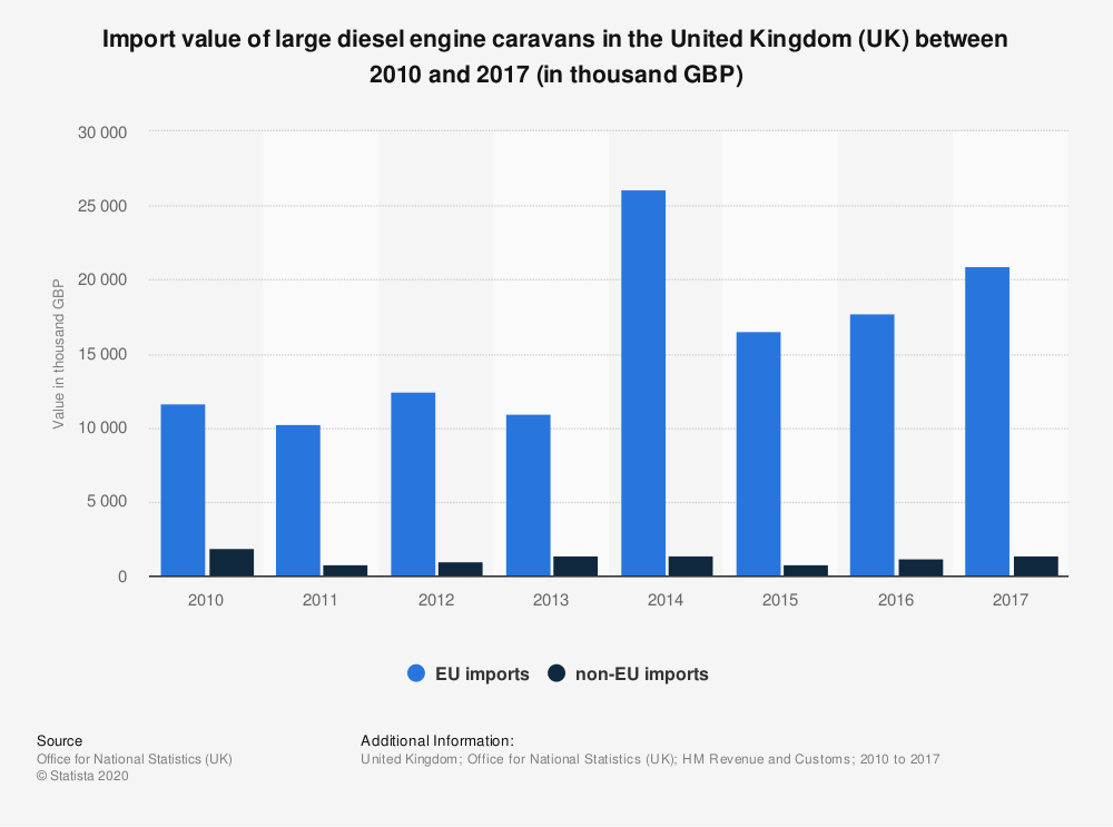 Statistic: Import value of large diesel engine caravans in the United Kingdom (UK) between 2010 and 2017 (in thousand GBP)   Statista