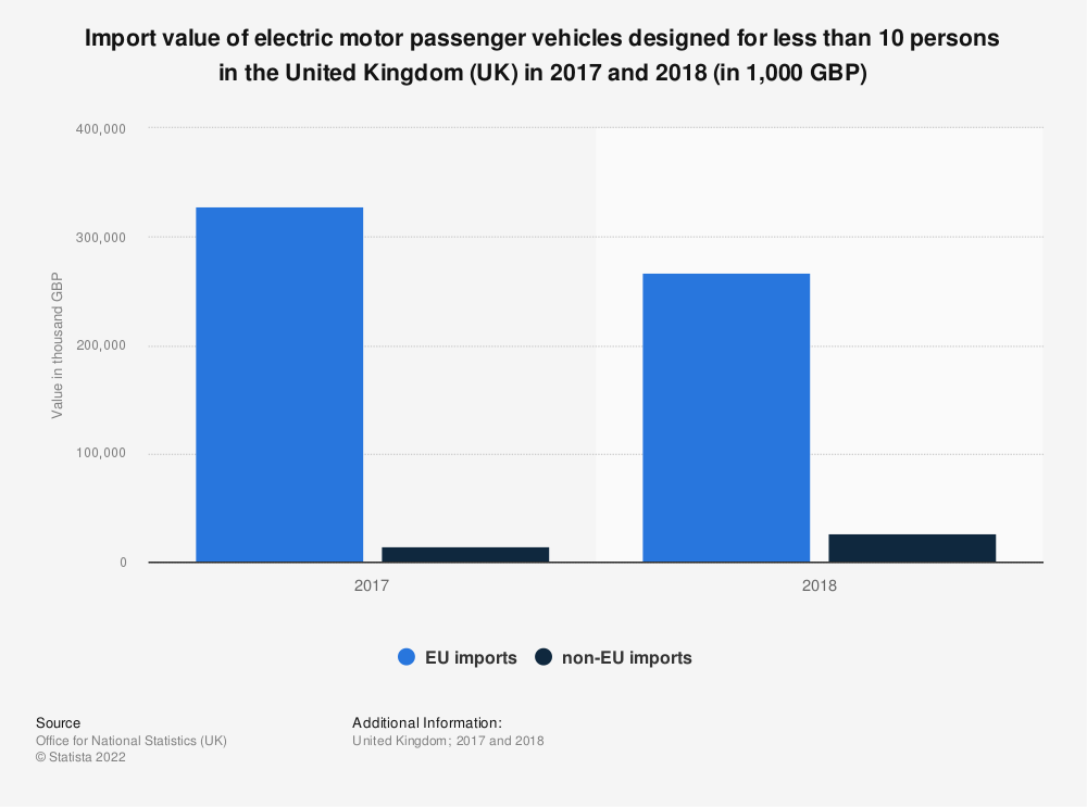 Statistic: Import value of electric motor passenger vehicles designed for less than 10 persons in the United Kingdom (UK) in 2017 and 2018 (in 1,000 GBP) | Statista