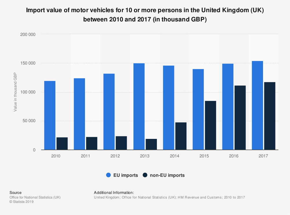 Statistic: Import value of motor vehicles for 10 or more persons in the United Kingdom (UK) between 2010 and 2017 (in thousand GBP)   Statista