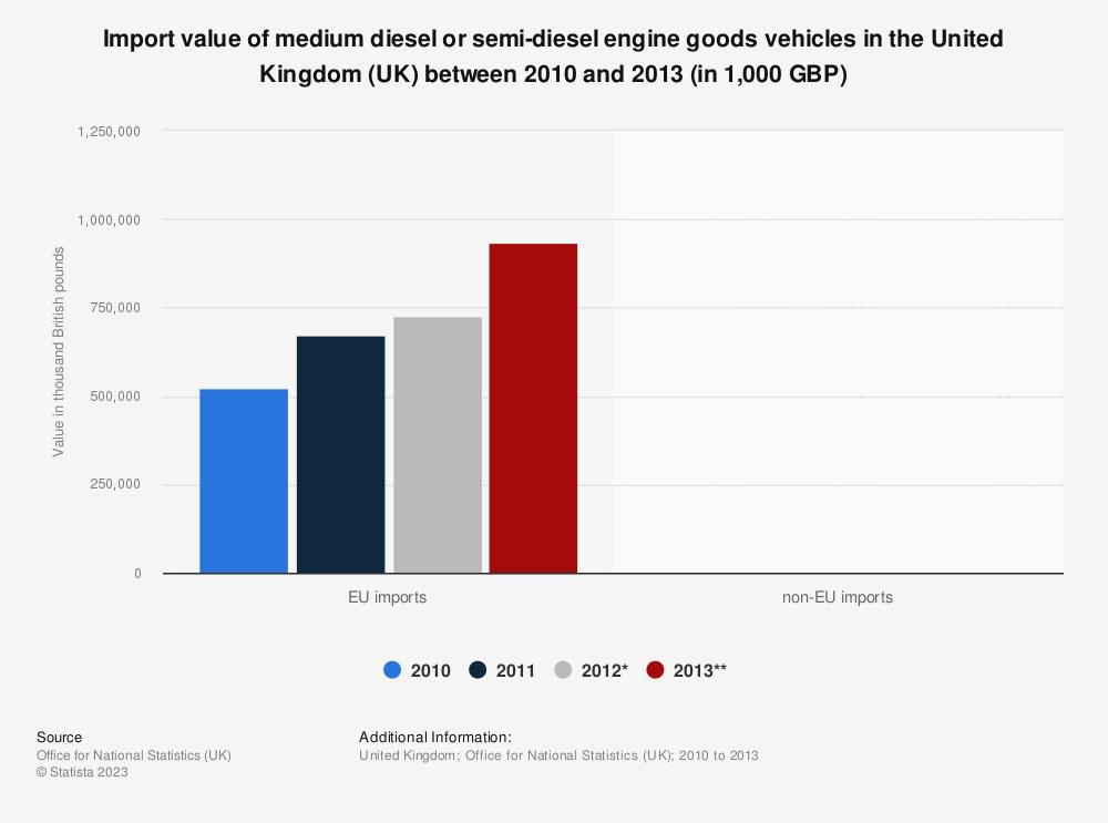 Statistic: Import value of medium diesel or semi-diesel engine goods vehicles in the United Kingdom (UK) between 2010 and 2013 (in 1,000 GBP) | Statista