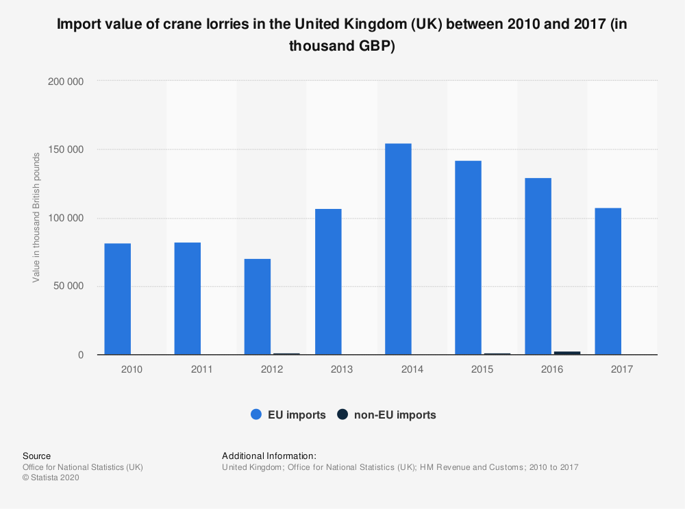 Statistic: Import value of crane lorries in the United Kingdom (UK) between 2010 and 2017 (in thousand GBP)   Statista