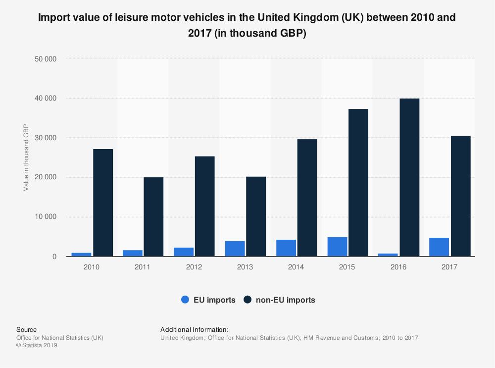 Statistic: Import value of leisure motor vehicles in the United Kingdom (UK) between 2010 and 2017 (in thousand GBP) | Statista