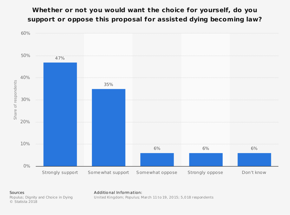 Statistic: Whether or not you would want the choice for yourself, do you support or oppose this proposal for assisted dying becoming law? | Statista