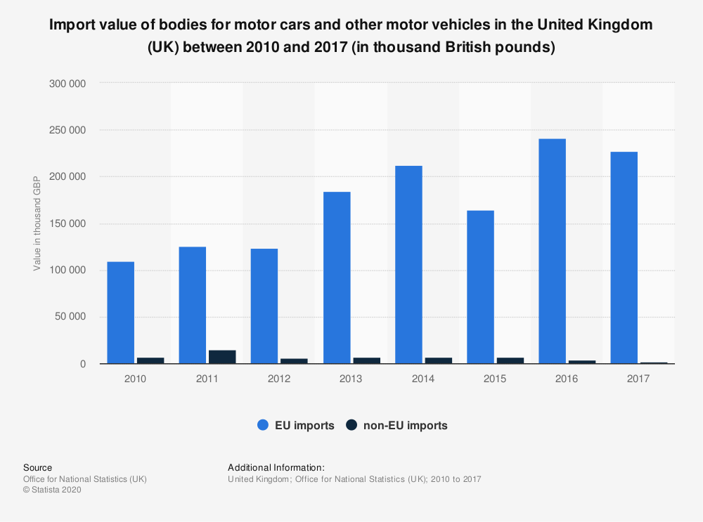 Statistic: Import value of bodies for motor cars and other motor vehicles in the United Kingdom (UK) between 2010 and 2017 (in thousand British pounds)   Statista