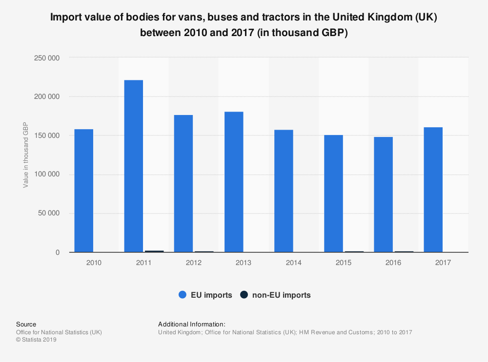 Statistic: Import value of bodies for vans, buses and tractors in the United Kingdom (UK) between 2010 and 2017 (in thousand GBP) | Statista