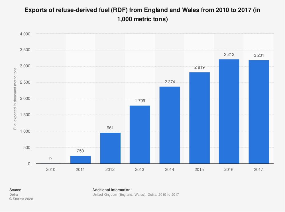 Statistic: Exports of refuse-derived fuel (RDF) from England and Wales from 2010 to 2017 (in 1,000 metric tons) | Statista
