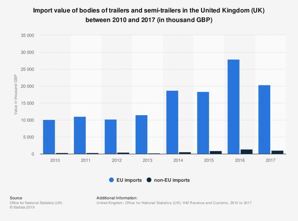 Statistic: Import value of bodies of trailers and semi-trailers in the United Kingdom (UK) between 2010 and 2017 (in thousand GBP) | Statista