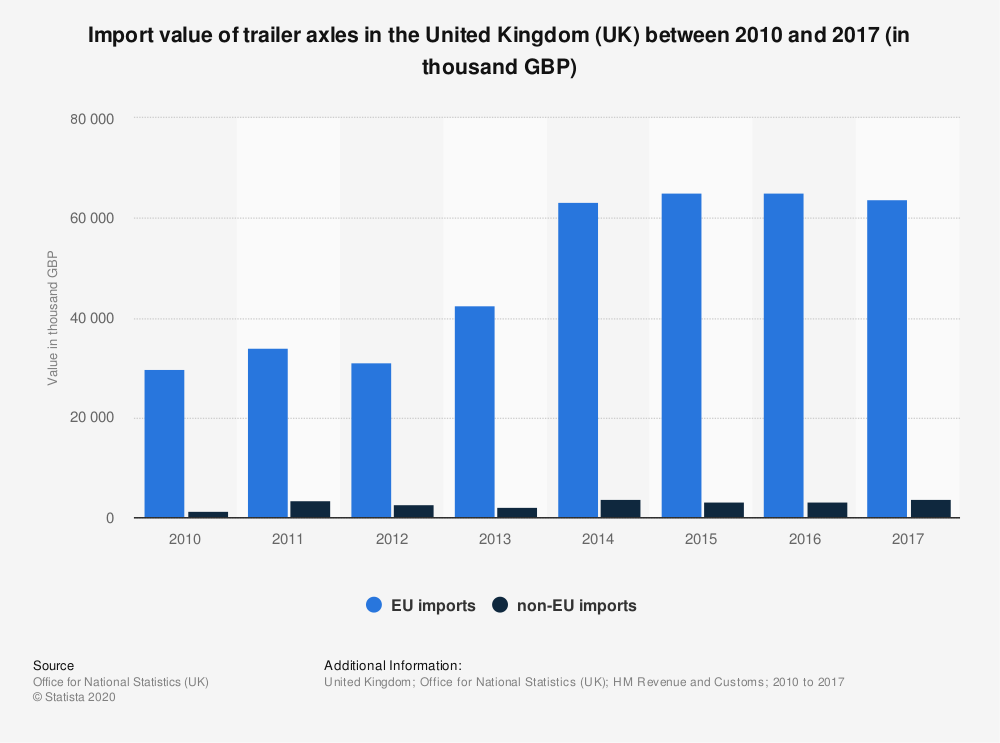 Statistic: Import value of trailer axles in the United Kingdom (UK) between 2010 and 2017 (in thousand GBP) | Statista