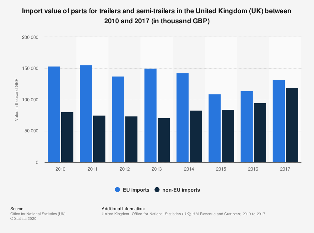 Statistic: Import value of parts for trailers and semi-trailers in the United Kingdom (UK) between 2010 and 2017 (in thousand GBP) | Statista