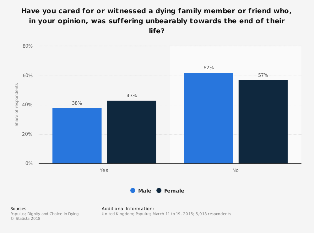 Statistic: Have you cared for or witnessed a dying family member or friend who, in your opinion, was suffering unbearably towards the end of their life? | Statista
