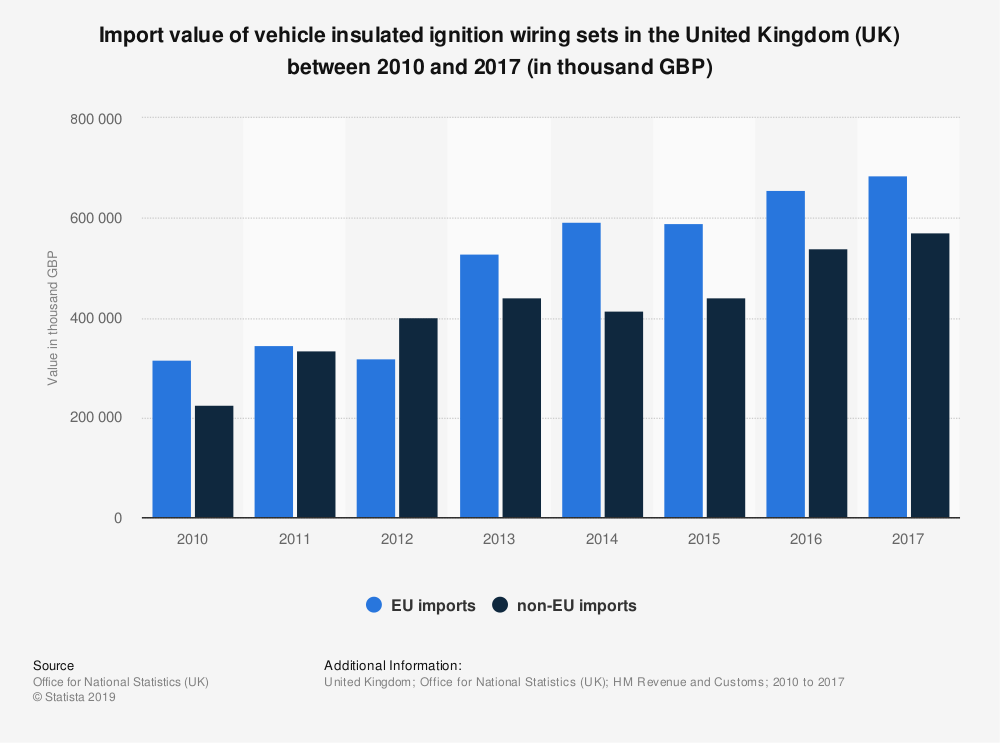 Statistic: Import value of vehicle insulated ignition wiring sets in the United Kingdom (UK) between 2010 and 2017 (in thousand GBP) | Statista