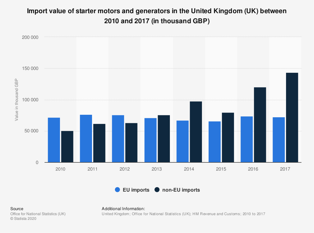 Statistic: Import value of starter motors and generators in the United Kingdom (UK) between 2010 and 2017 (in thousand GBP)   Statista