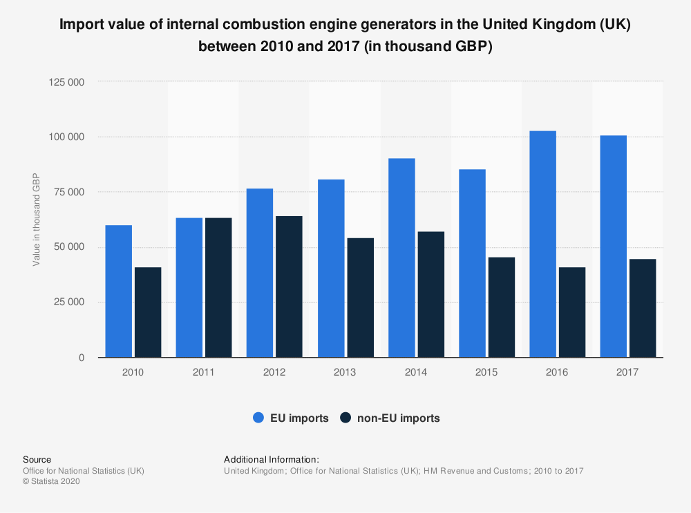Statistic: Import value of internal combustion engine generators in the United Kingdom (UK) between 2010 and 2017 (in thousand GBP)   Statista