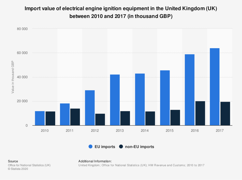 Statistic: Import value of electrical engine ignition equipment in the United Kingdom (UK) between 2010 and 2017 (in thousand GBP) | Statista