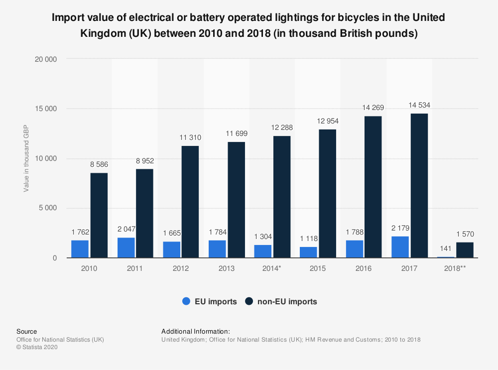 Statistic: Import value of electrical or battery operated lightings for bicycles in the United Kingdom (UK) between 2010 and 2018 (in thousand British pounds) | Statista