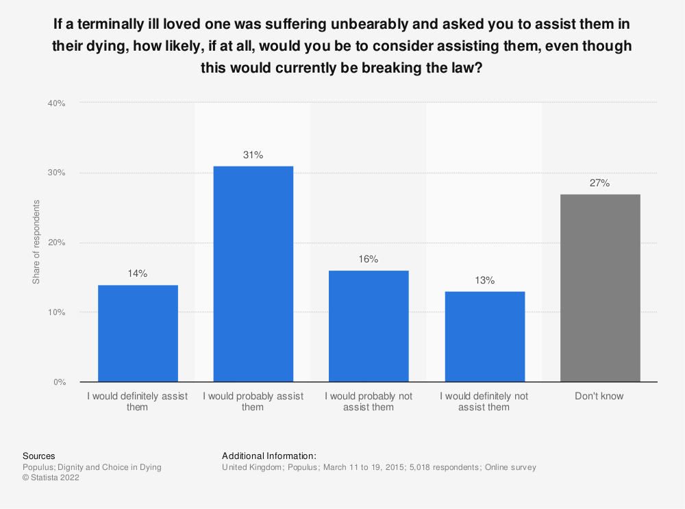 Statistic: If a terminally ill loved one was suffering unbearably and asked you to assist them in their dying, how likely, if at all, would you be to consider assisting them, even though this would currently be breaking the law? | Statista