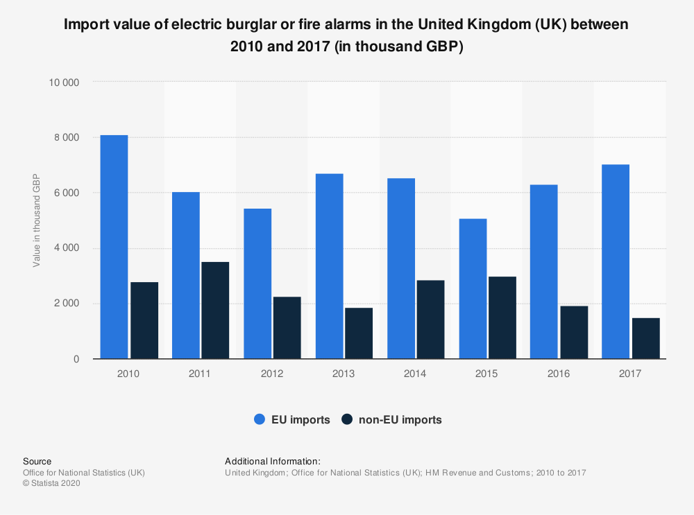 Statistic: Import value of electric burglar or fire alarms in the United Kingdom (UK) between 2010 and 2017 (in thousand GBP) | Statista