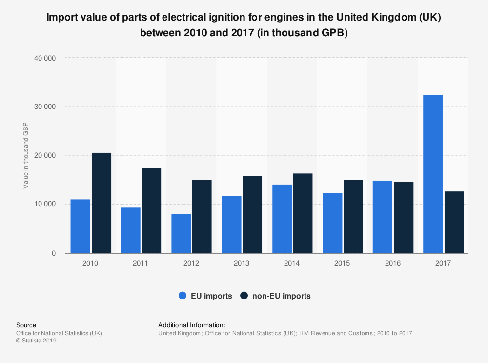 Statistic: Import value of parts of electrical ignition for engines in the United Kingdom (UK) between 2010 and 2017 (in thousand GPB) | Statista