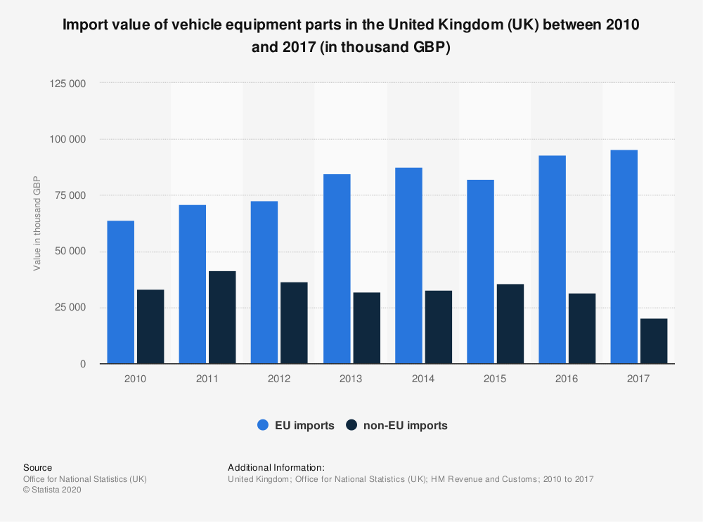Statistic: Import value of vehicle equipment parts in the United Kingdom (UK) between 2010 and 2017 (in thousand GBP) | Statista
