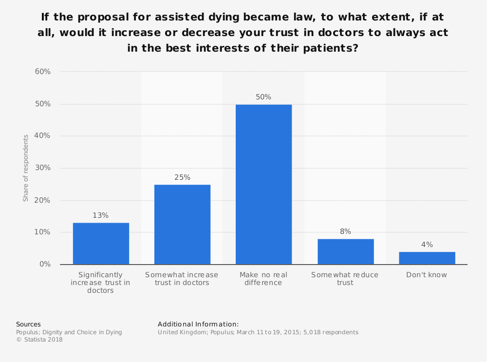 Statistic: If the proposal for assisted dying became law, to what extent, if at all, would it increase or decrease your trust in doctors to always act in the best interests of their patients? | Statista