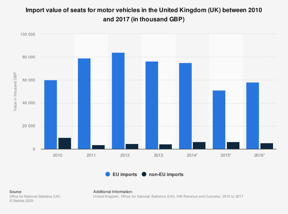 Statistic: Import value of seats for motor vehicles in the United Kingdom (UK) between 2010 and 2017 (in thousand GBP) | Statista