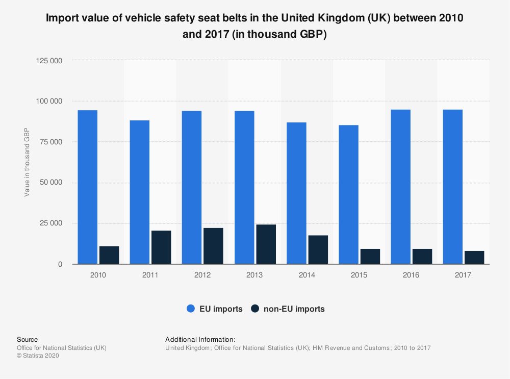 Statistic: Import value of vehicle safety seat belts in the United Kingdom (UK) between 2010 and 2017 (in thousand GBP) | Statista