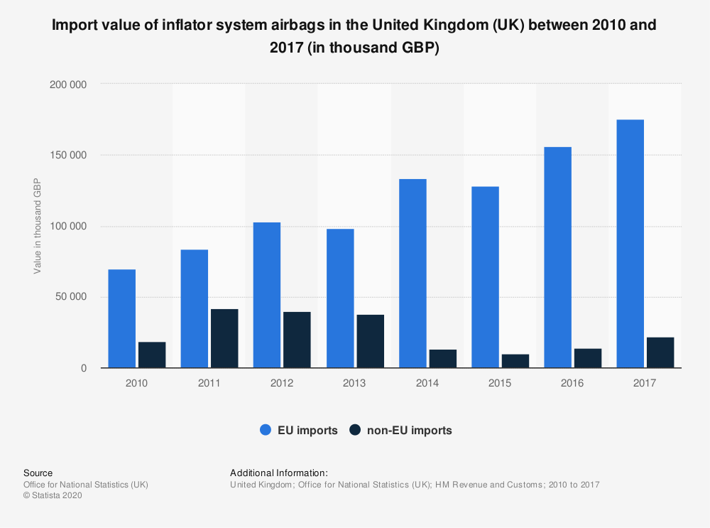 Statistic: Import value of inflator system airbags in the United Kingdom (UK) between 2010 and 2017 (in thousand GBP) | Statista