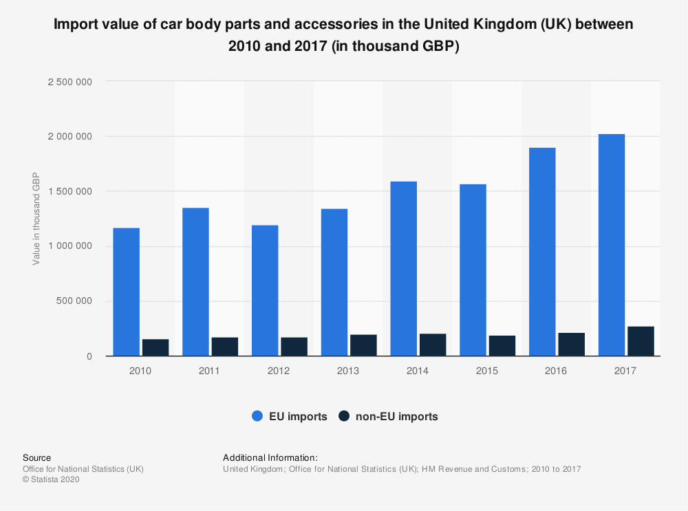 Statistic: Import value of car body parts and accessories in the United Kingdom (UK) between 2010 and 2017 (in thousand GBP) | Statista