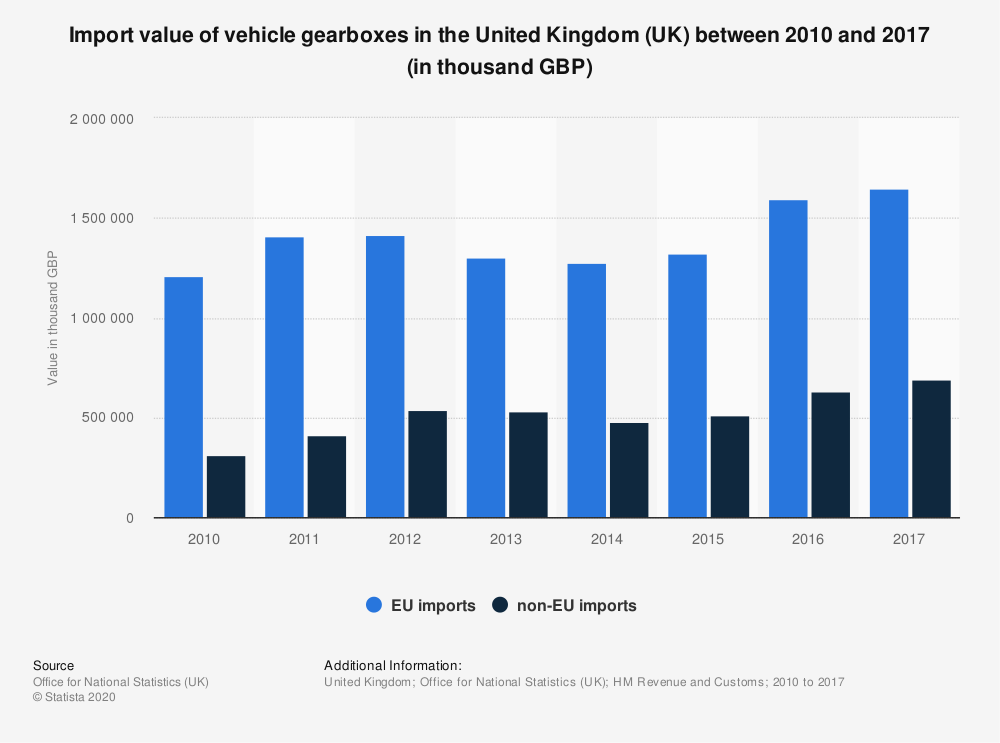 Statistic: Import value of vehicle gearboxes in the United Kingdom (UK) between 2010 and 2017 (in thousand GBP) | Statista