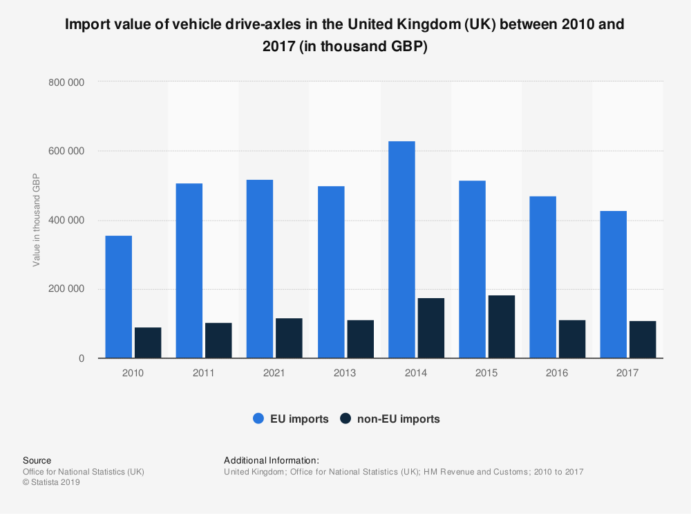 Statistic: Import value of vehicle drive-axles in the United Kingdom (UK) between 2010 and 2017 (in thousand GBP) | Statista