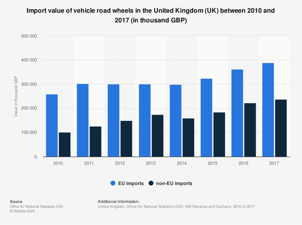 Statistic: Import value of vehicle road wheels in the United Kingdom (UK) between 2010 and 2017 (in thousand GBP) | Statista