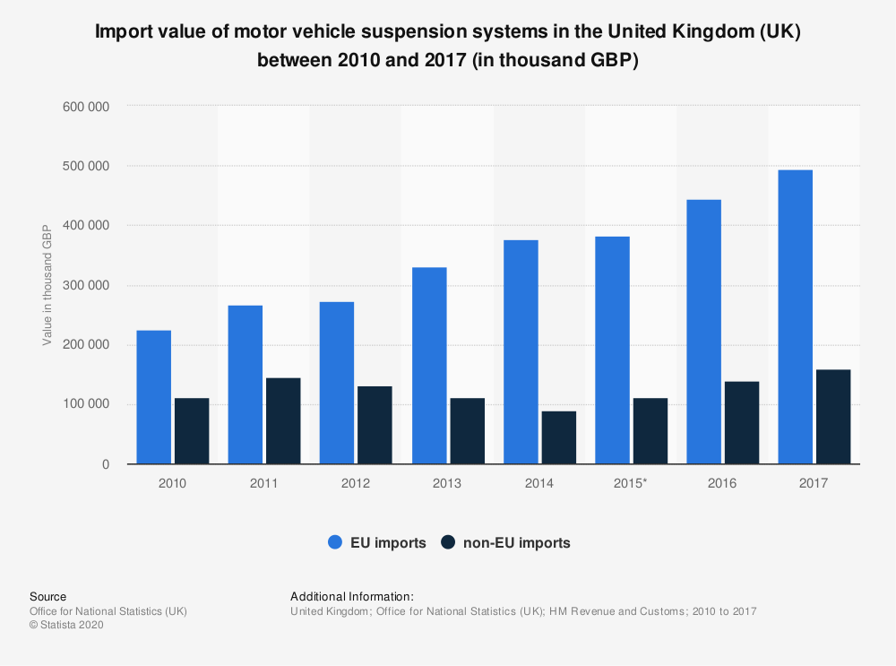 Statistic: Import value of motor vehicle suspension systems in the United Kingdom (UK) between 2010 and 2017 (in thousand GBP) | Statista