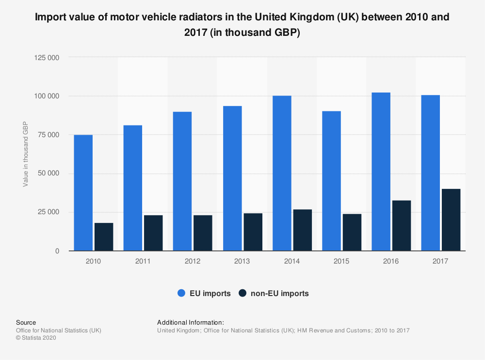 Statistic: Import value of motor vehicle radiators in the United Kingdom (UK) between 2010 and 2017 (in thousand GBP) | Statista