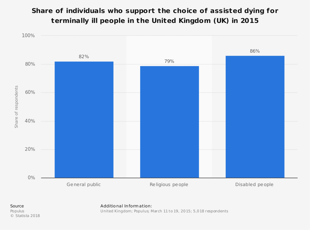 Statistic: Share of individuals who support the choice of assisted dying for terminally ill people in the United Kingdom (UK) in 2015 | Statista