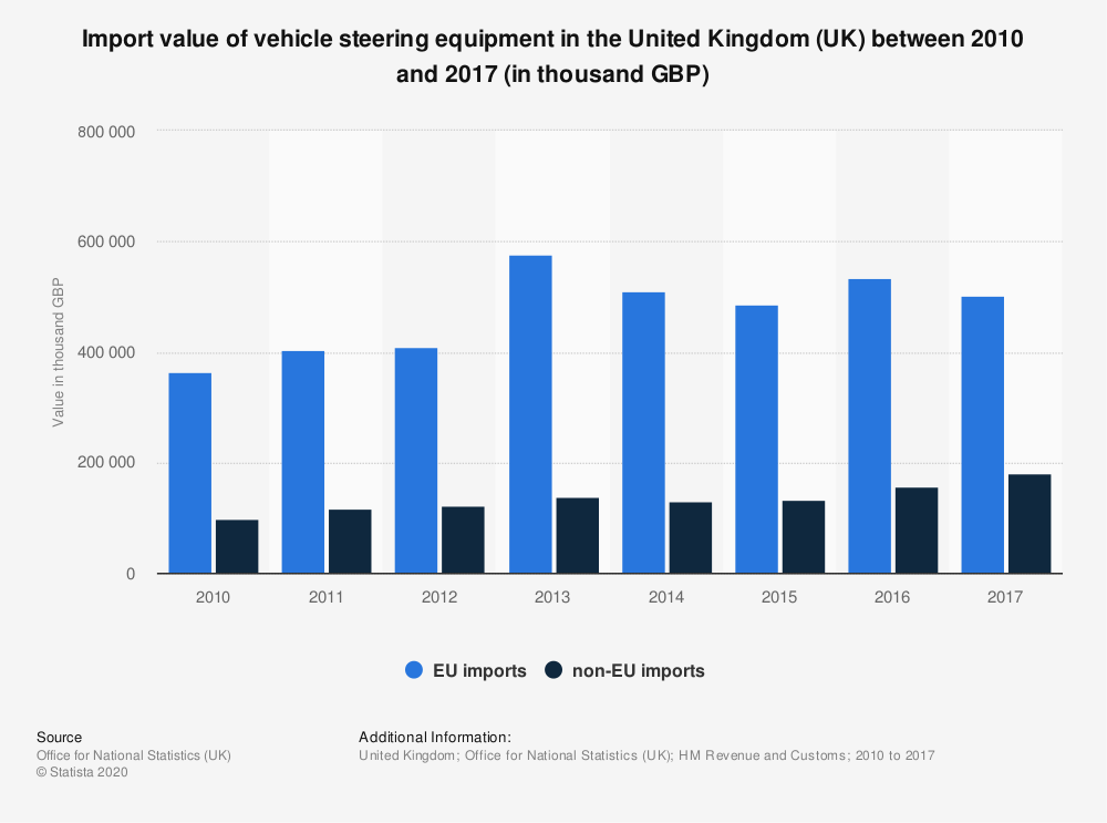 Statistic: Import value of vehicle steering equipment in the United Kingdom (UK) between 2010 and 2017 (in thousand GBP) | Statista