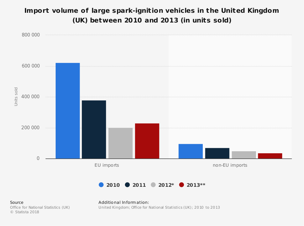 Statistic: Import volume of large spark-ignition vehicles in the United Kingdom (UK) between 2010 and 2013 (in units sold) | Statista