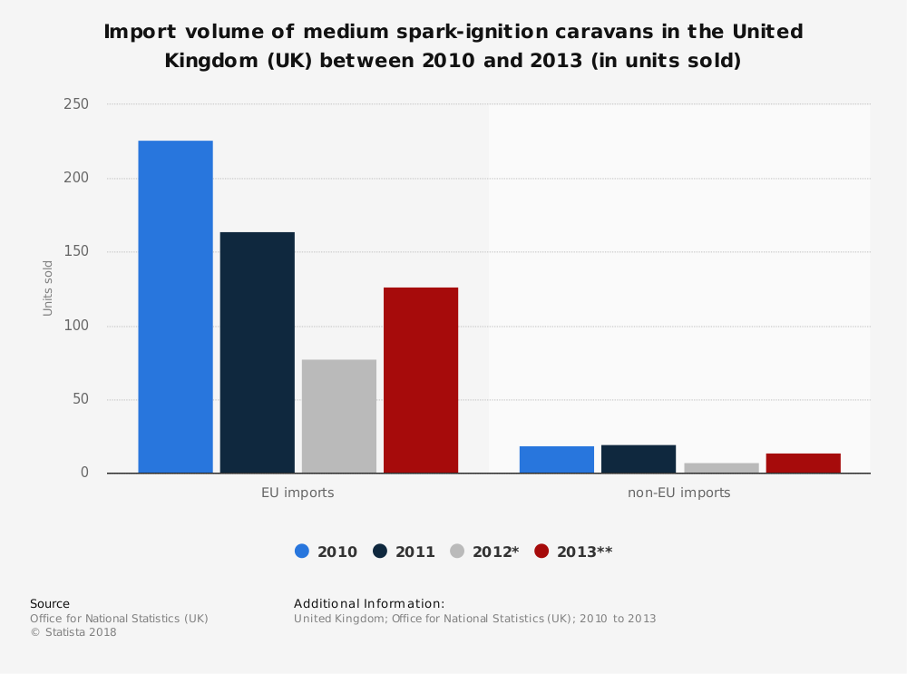 Statistic: Import volume of medium spark-ignition caravans in the United Kingdom (UK) between 2010 and 2013 (in units sold)   Statista
